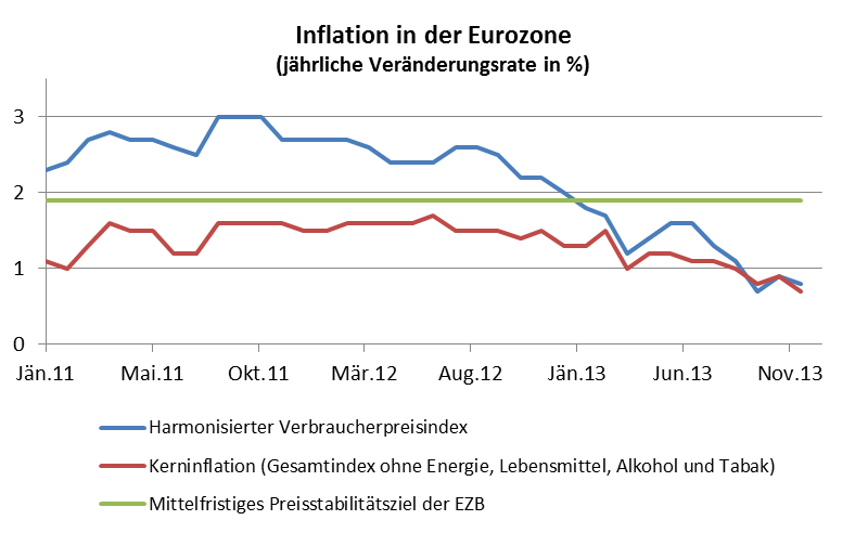 Inflation in der Eurozone Philipp