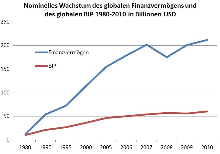 Quelle: McKinsey Global Institute (2011), Daten für 1980 aus McKinsey Global Institute (2008)