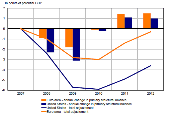 total primary structural adjustment 2008-2012